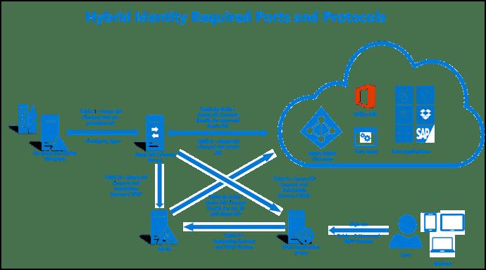 """""""Les ports et protocoles utilisés par Exchange Server en mode Hybride avec Office 365"""""""