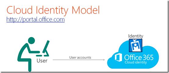 """""""Préparer Active Directory pour Office 365"""""""